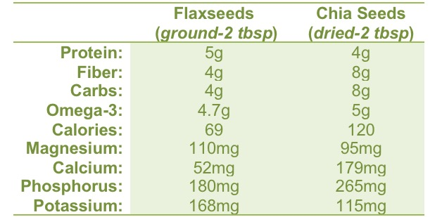 How To Add Flax & Chia Seeds To Your Beauty Routine