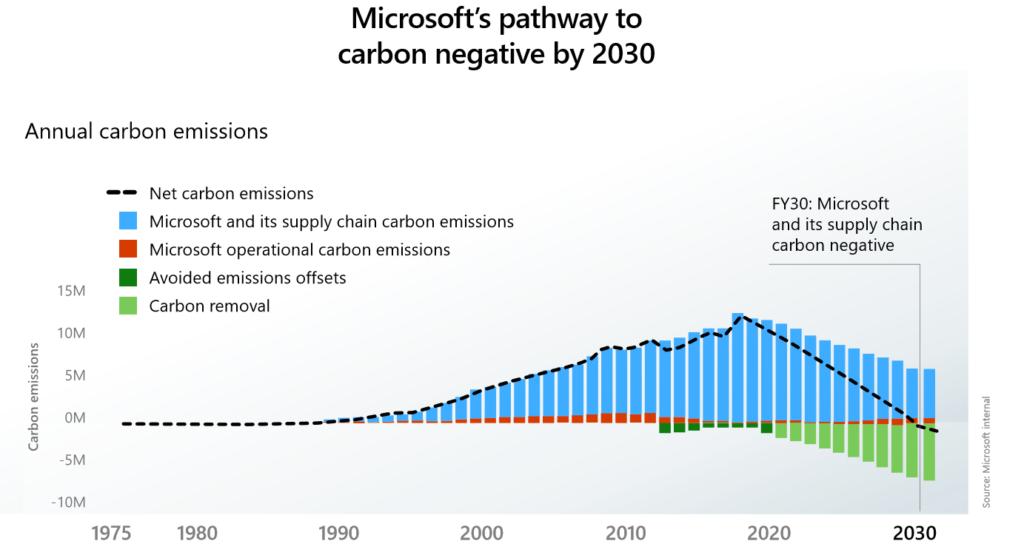 microsoft carbon negative infographic
